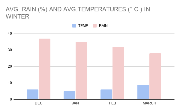 AVERAGE RAIN (%) AND TEMPERATURES (° C ) IN WINTER