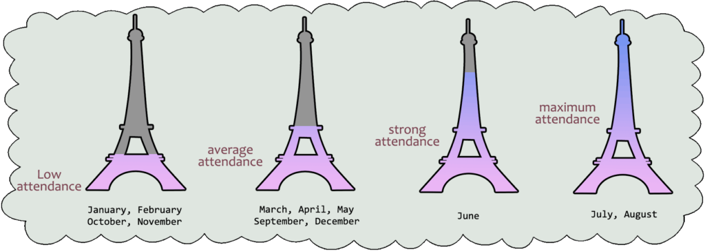 Eiffel-tower-attendence